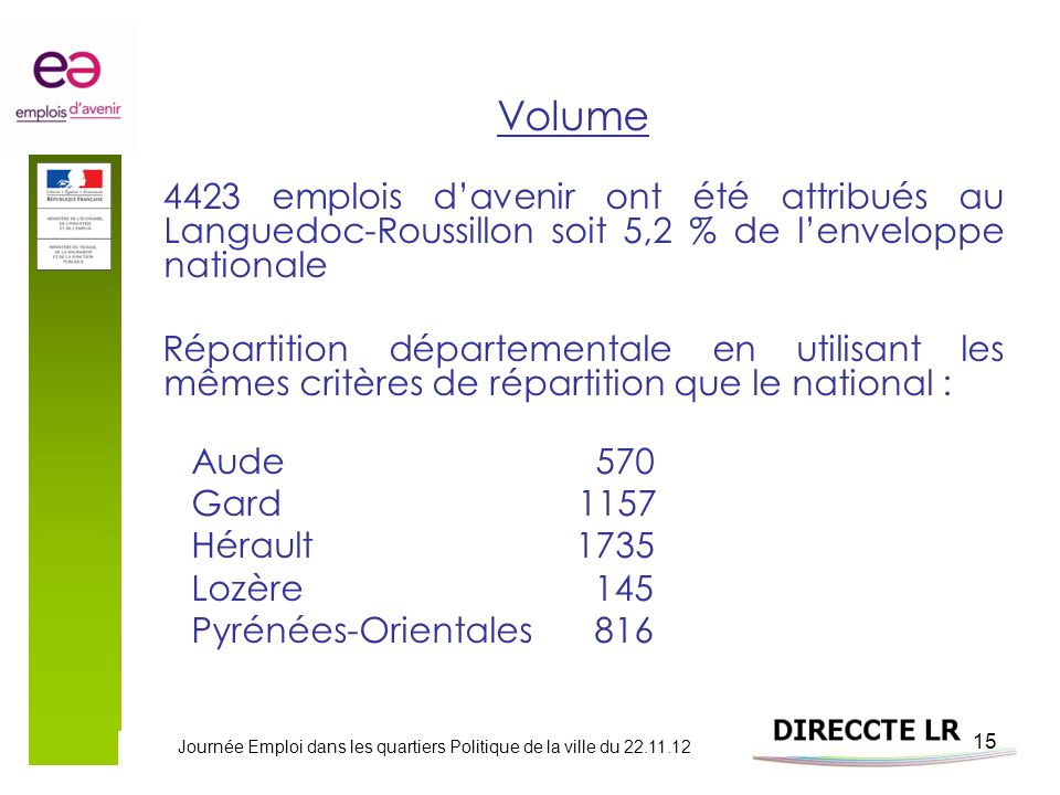Journée Emploi dans les quartiers Politique de la ville du 22.11.12 15 Volume 4423 emplois davenir ont été attribués au Languedoc-Roussillon soit 5,2 % de lenveloppe nationale Répartition départementale en utilisant les mêmes critères de répartition que le national : Aude 570 Gard 1157 Hérault 1735 Lozère 145 Pyrénées-Orientales 816