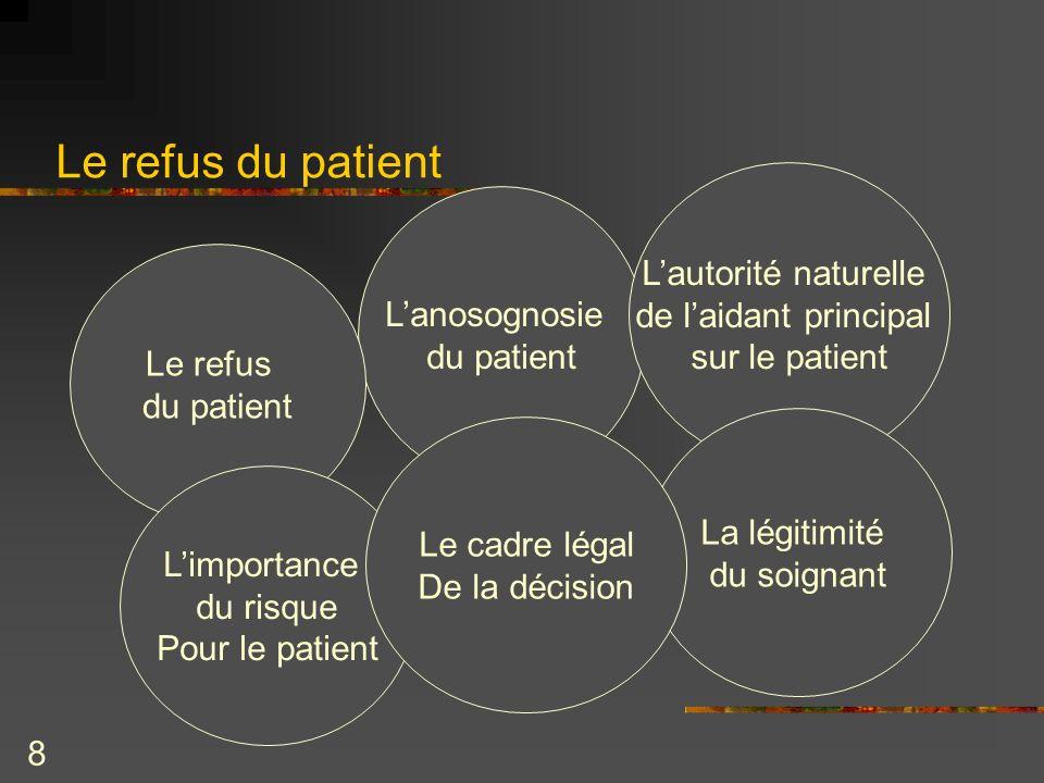 8 Le refus du patient Lanosognosie du patient Lautorité naturelle de laidant principal sur le patient La légitimité du soignant Le refus du patient Li