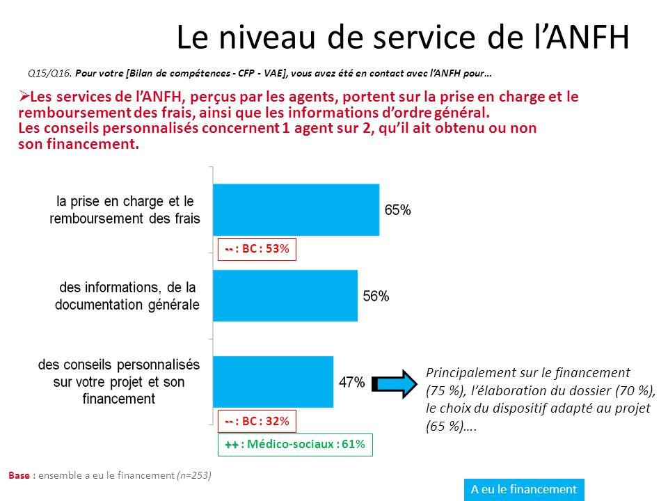 Le niveau de service de lANFH Q15/Q16.