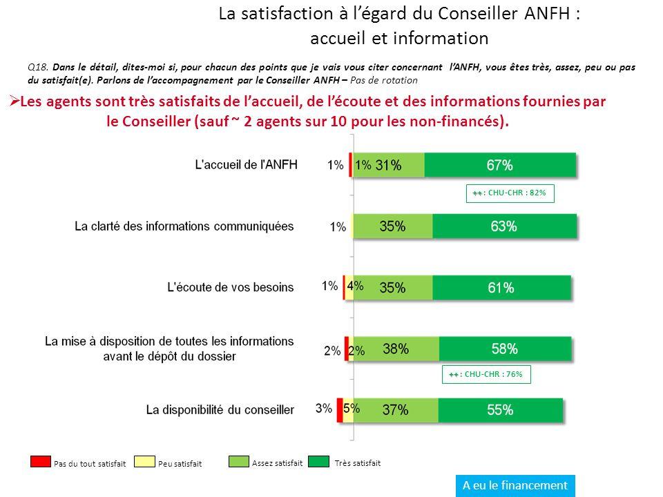 La satisfaction à légard du Conseiller ANFH : accueil et information Q18.