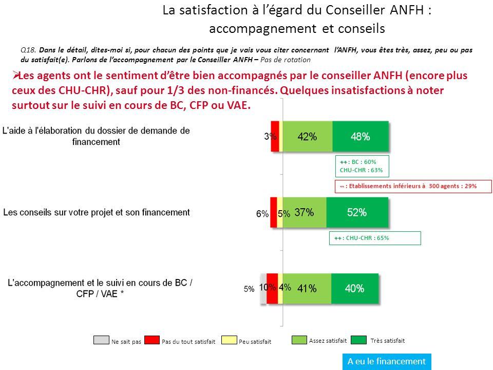 La satisfaction à légard du Conseiller ANFH : accompagnement et conseils Q18.