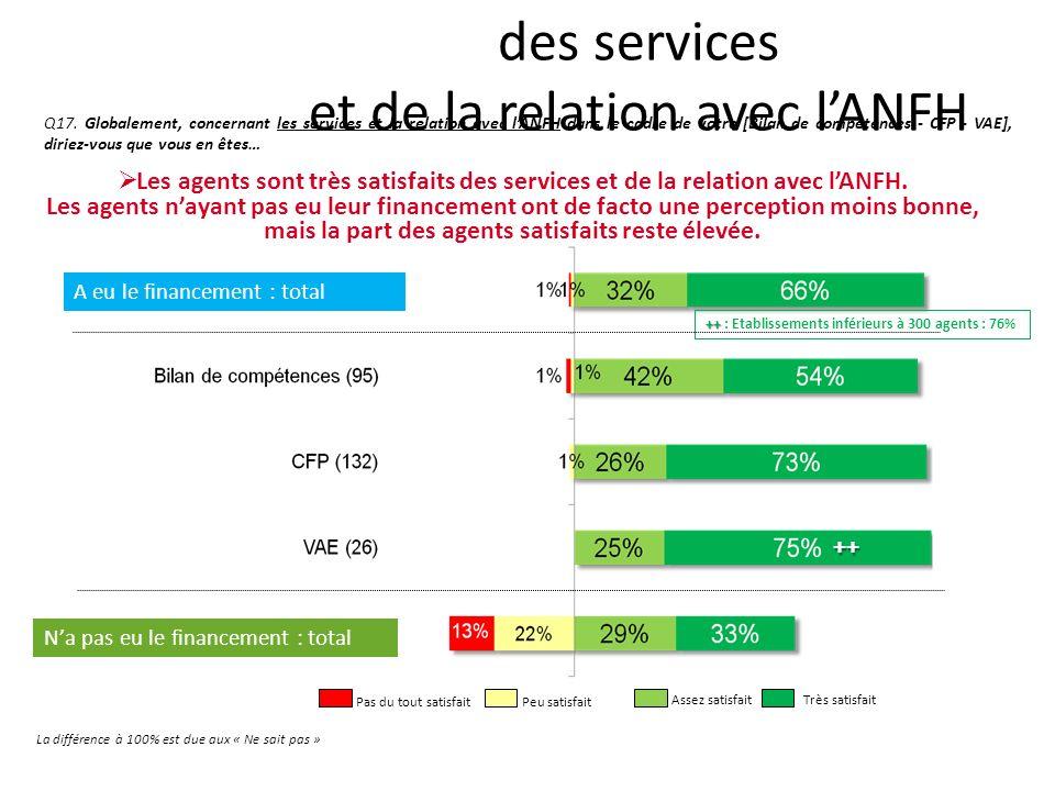 La satisfaction globale à légard des services et de la relation avec lANFH Q17.