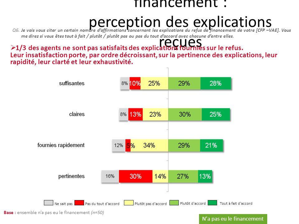 Zoom sur les refus de financement : perception des explications reçues Q6.