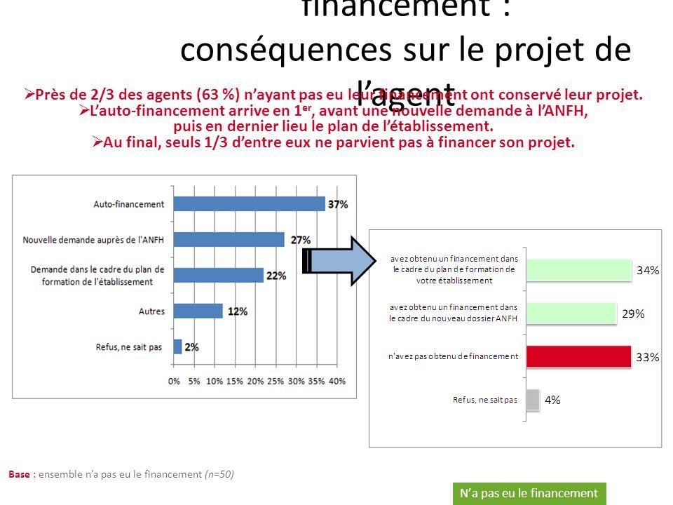 Zoom sur les refus de financement : conséquences sur le projet de lagent Na pas eu le financement Base : ensemble na pas eu le financement (n=50) Près de 2/3 des agents (63 %) nayant pas eu leur financement ont conservé leur projet.