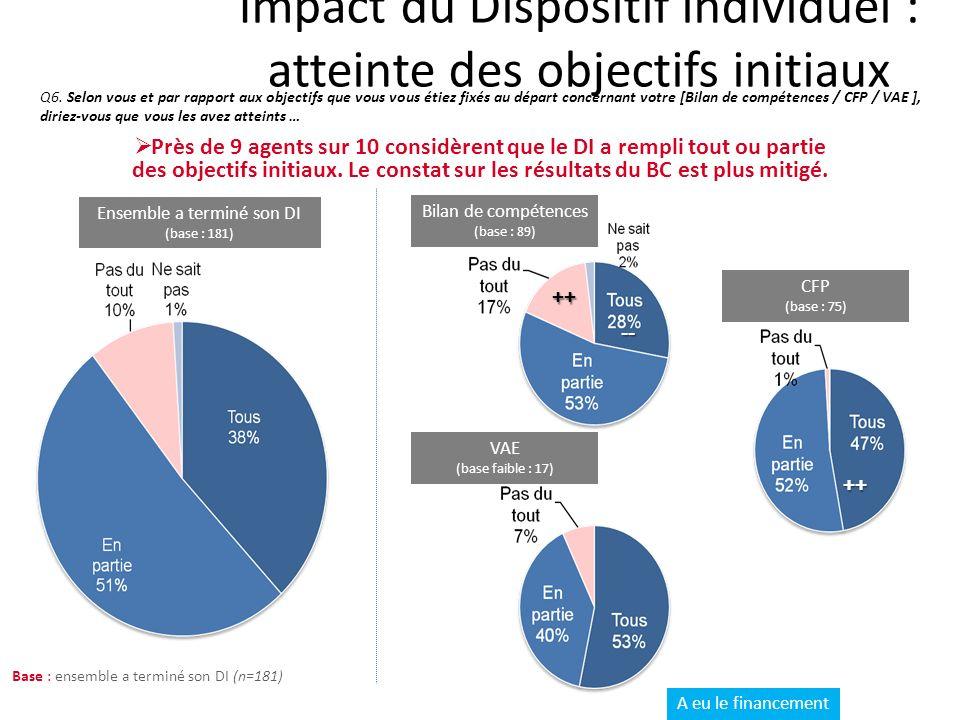 Impact du Dispositif individuel : atteinte des objectifs initiaux Q6.