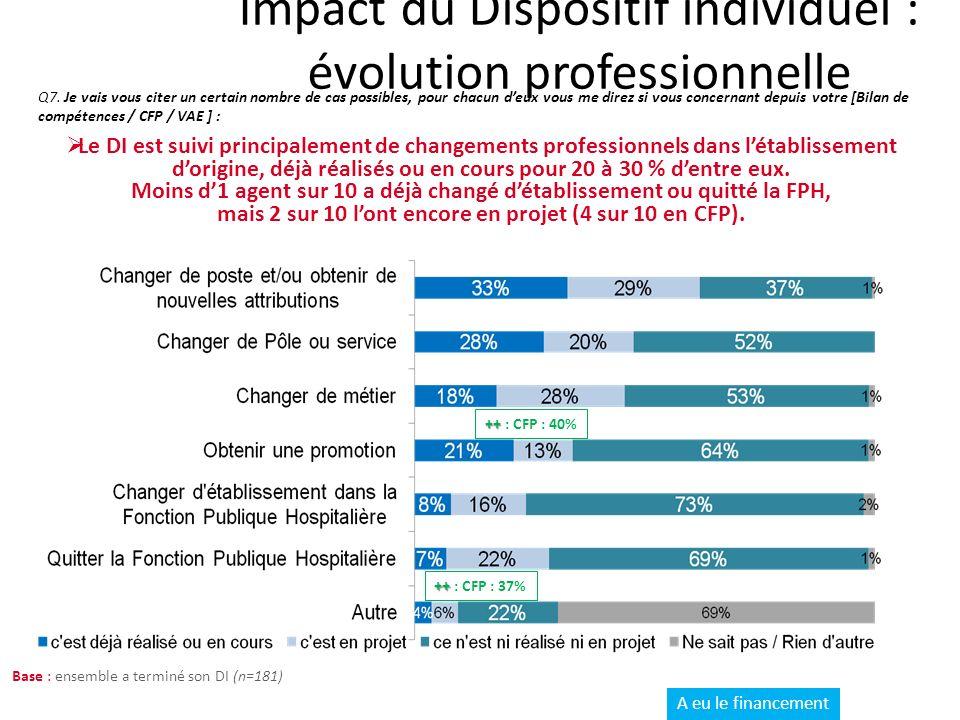 Impact du Dispositif individuel : évolution professionnelle Q7.