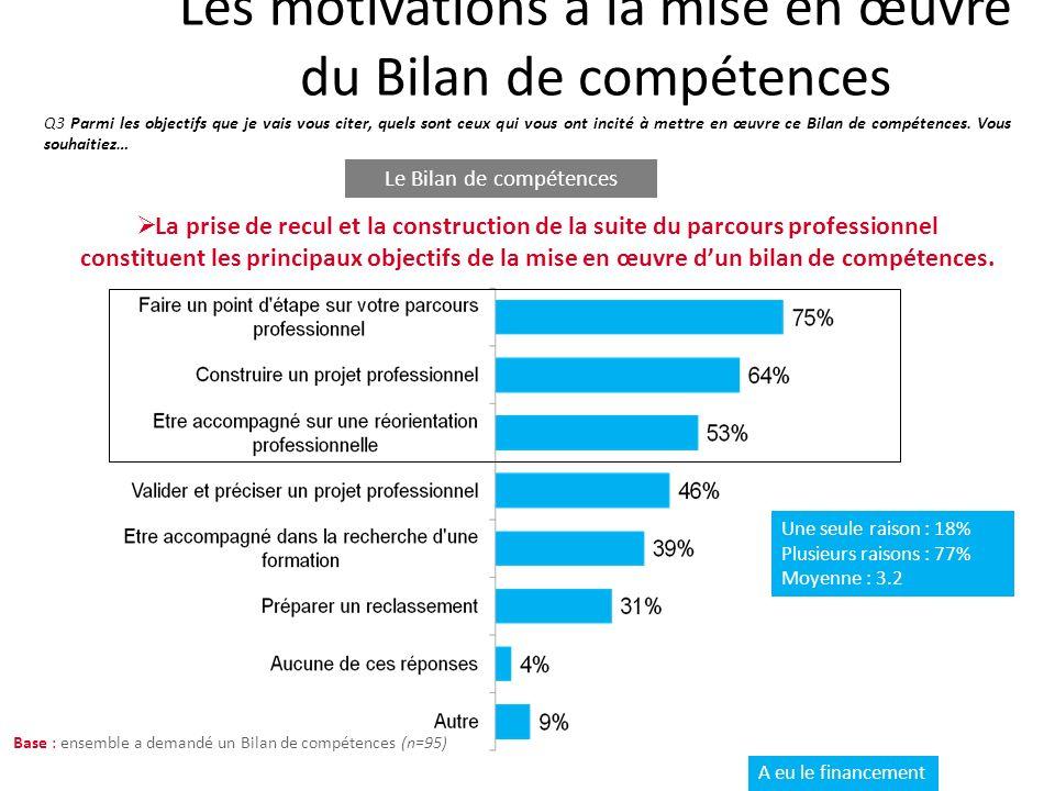 Les motivations à la mise en œuvre du Bilan de compétences Q3 Parmi les objectifs que je vais vous citer, quels sont ceux qui vous ont incité à mettre en œuvre ce Bilan de compétences.