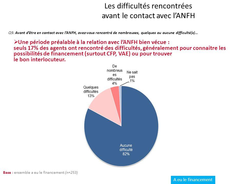Zoom sur les refus de financement : perception de linformation avant le dépôt de dossier Q7.