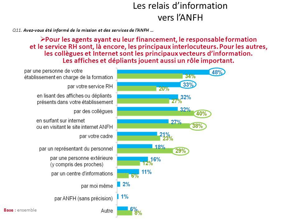 Zoom sur les refus de financement : perception de linformation suite au refus Q5.