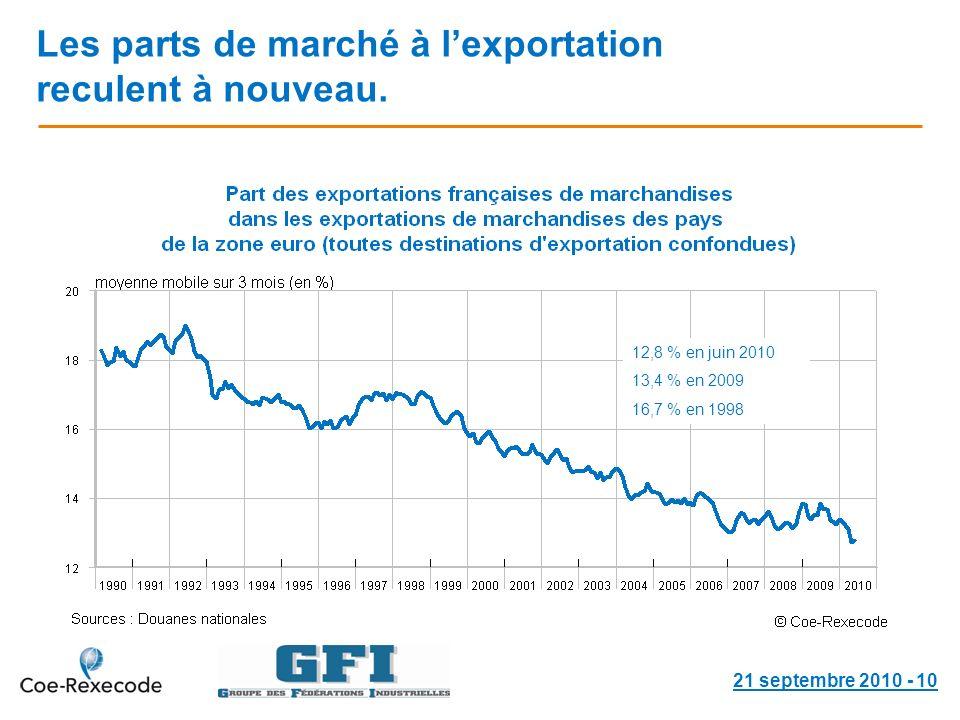 Les parts de marché à lexportation reculent à nouveau.
