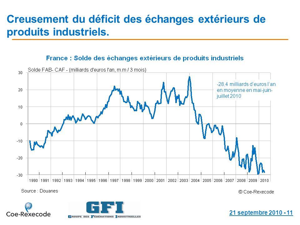 Creusement du déficit des échanges extérieurs de produits industriels.