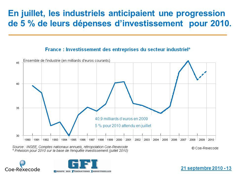 En juillet, les industriels anticipaient une progression de 5 % de leurs dépenses dinvestissement pour 2010.