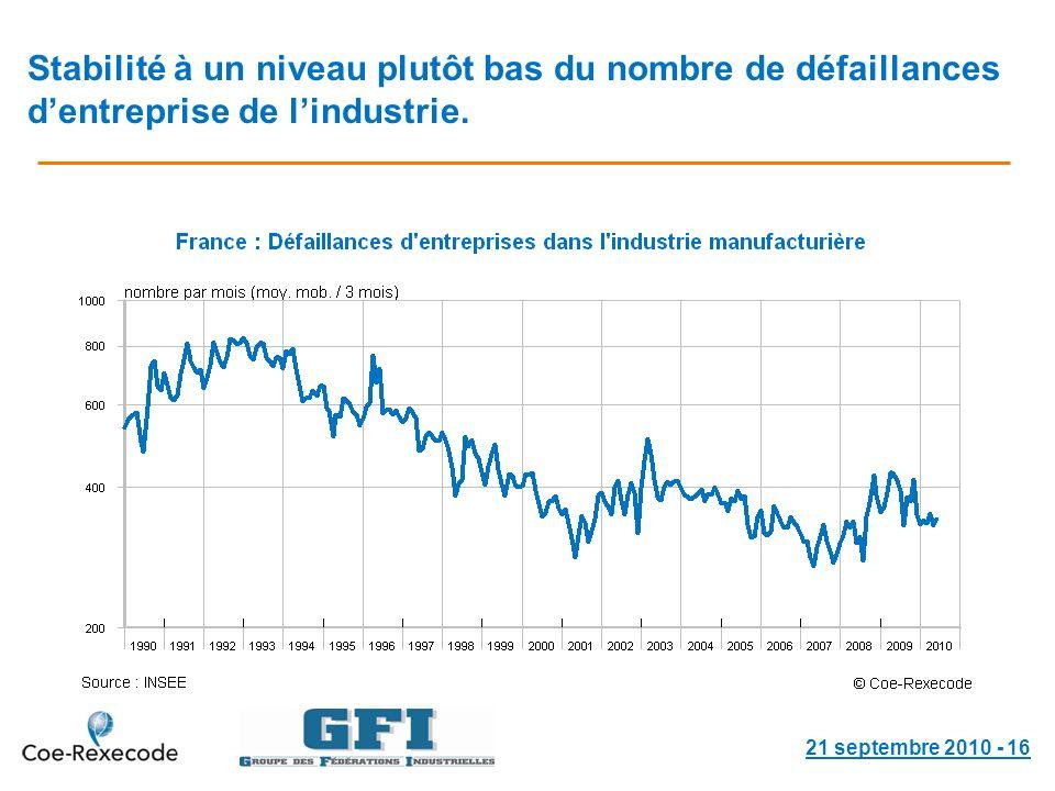 Stabilité à un niveau plutôt bas du nombre de défaillances dentreprise de lindustrie.