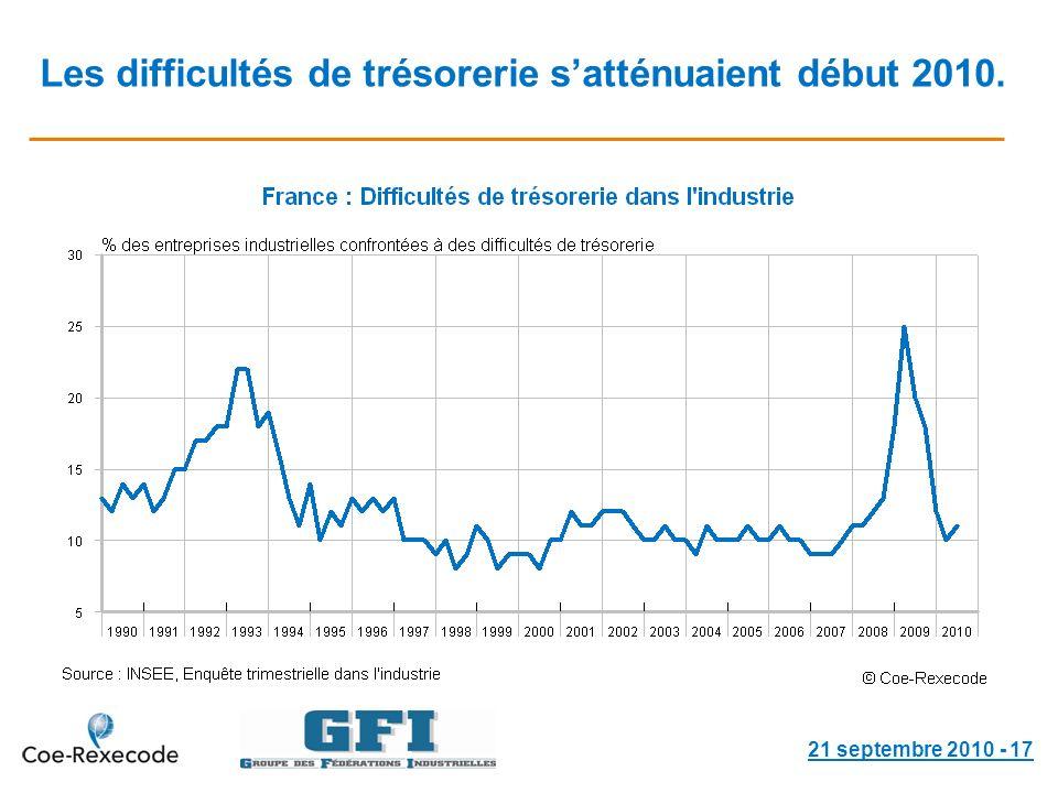 Les difficultés de trésorerie satténuaient début 2010. 21 septembre 2010 - 17