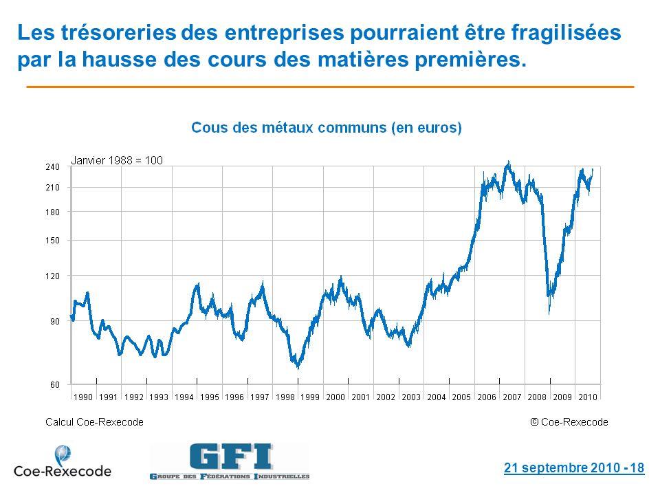 Les trésoreries des entreprises pourraient être fragilisées par la hausse des cours des matières premières.
