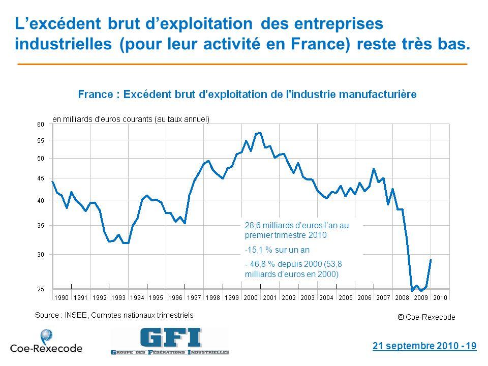 Lexcédent brut dexploitation des entreprises industrielles (pour leur activité en France) reste très bas.
