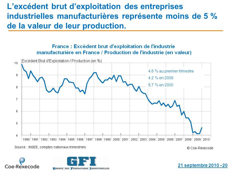 Lexcédent brut dexploitation des entreprises industrielles manufacturières représente moins de 5 % de la valeur de leur production.