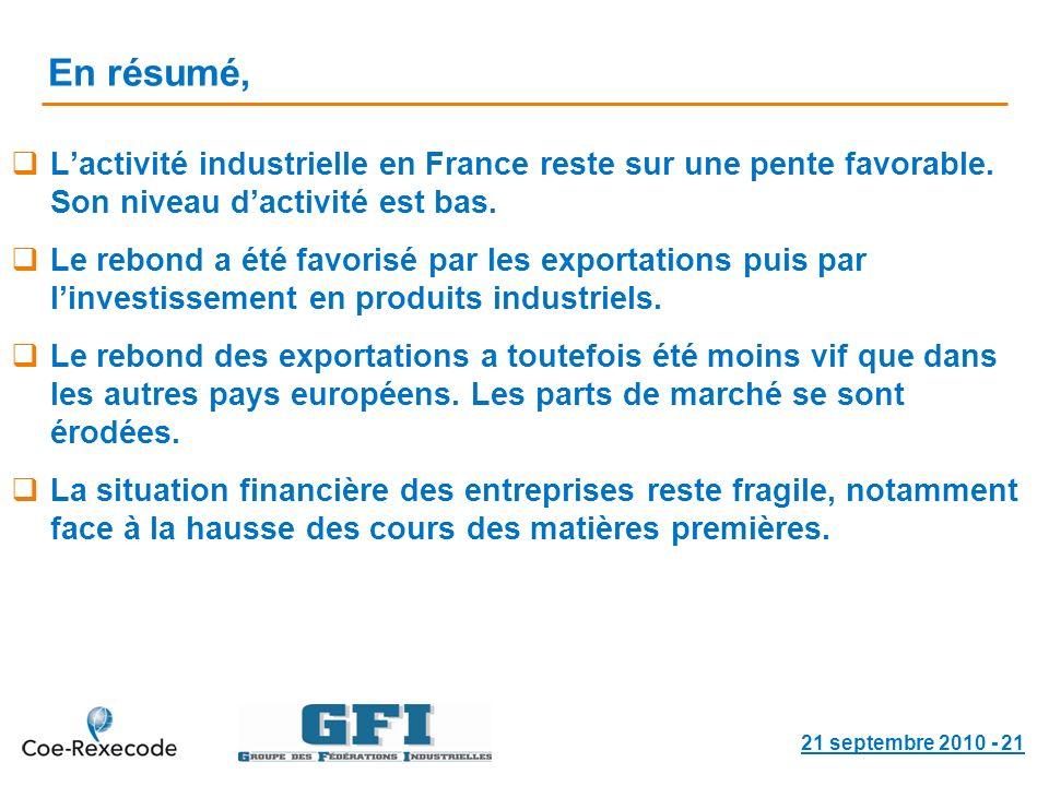 En résumé, Lactivité industrielle en France reste sur une pente favorable.