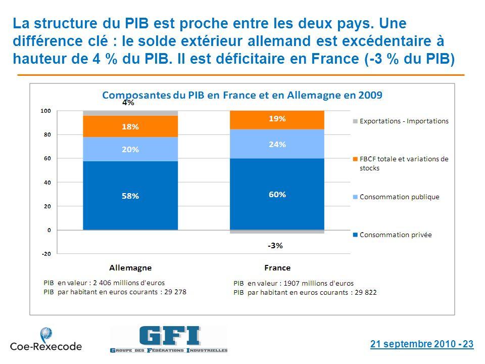 La structure du PIB est proche entre les deux pays.