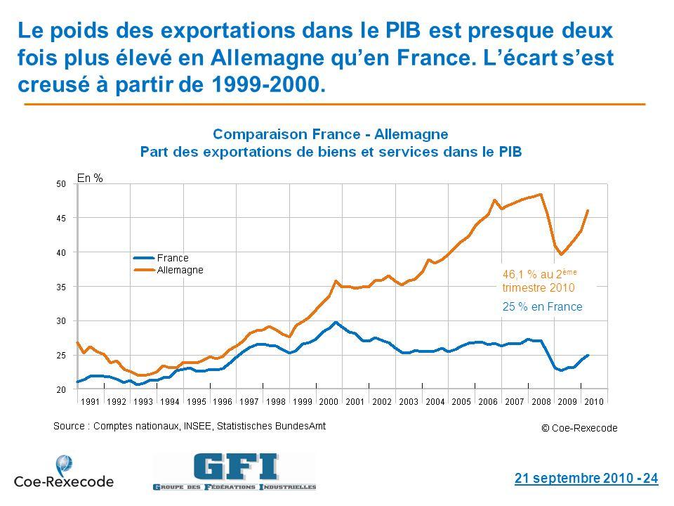 Le poids des exportations dans le PIB est presque deux fois plus élevé en Allemagne quen France.