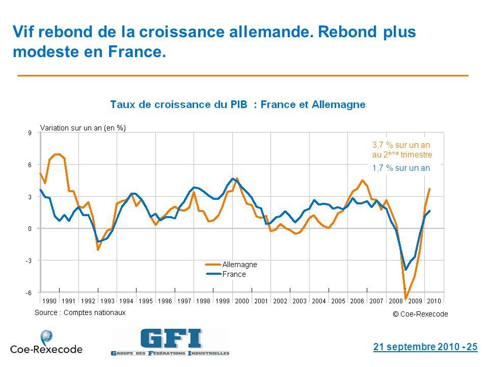 Vif rebond de la croissance allemande. Rebond plus modeste en France.