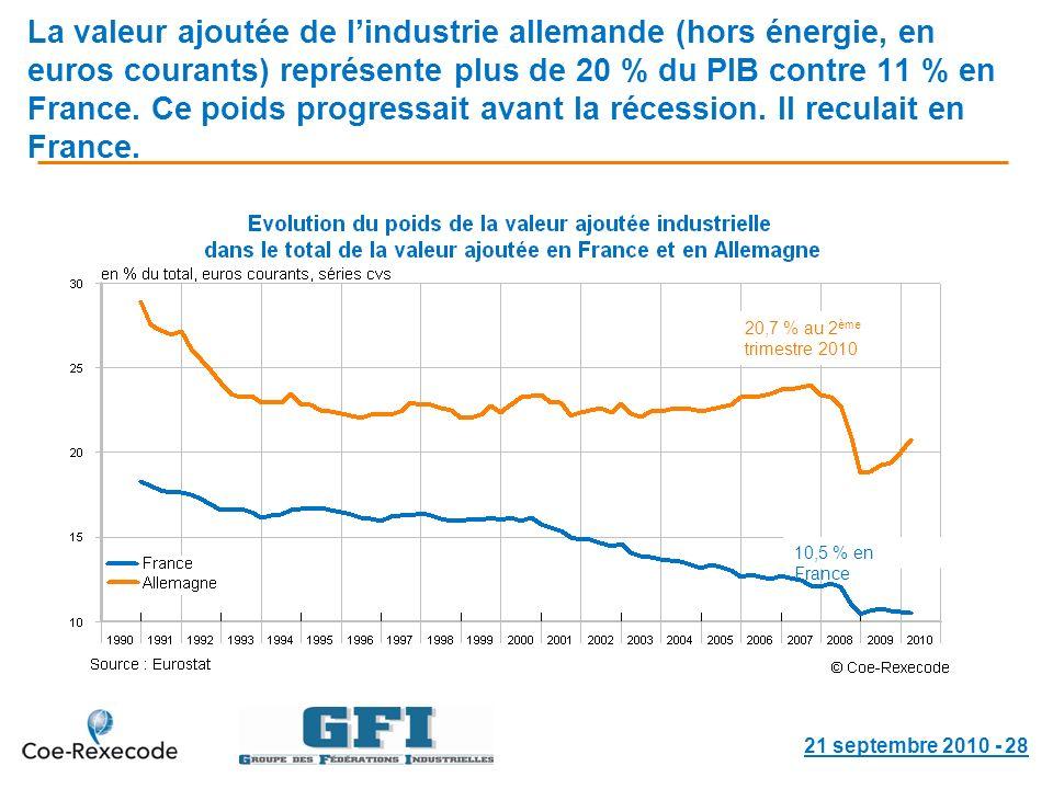 La valeur ajoutée de lindustrie allemande (hors énergie, en euros courants) représente plus de 20 % du PIB contre 11 % en France.