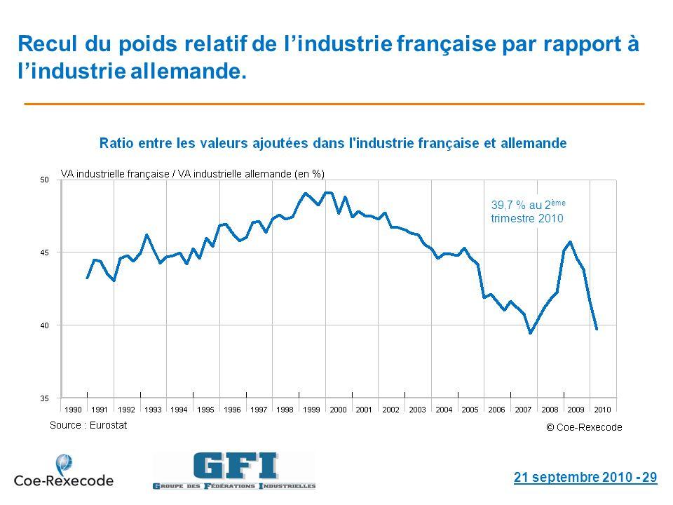 Recul du poids relatif de lindustrie française par rapport à lindustrie allemande.