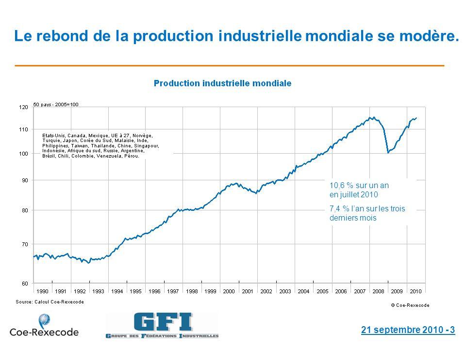 Le rebond de la production industrielle mondiale se modère.