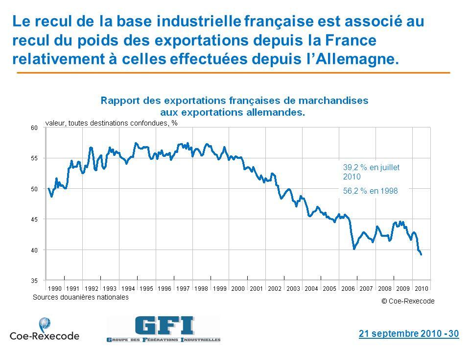 Le recul de la base industrielle française est associé au recul du poids des exportations depuis la France relativement à celles effectuées depuis lAllemagne.