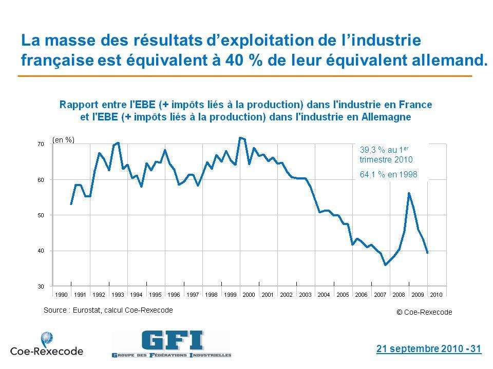 21 septembre 2010 - 31 La masse des résultats dexploitation de lindustrie française est équivalent à 40 % de leur équivalent allemand.