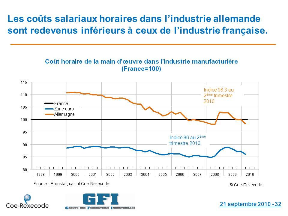 Les coûts salariaux horaires dans lindustrie allemande sont redevenus inférieurs à ceux de lindustrie française.