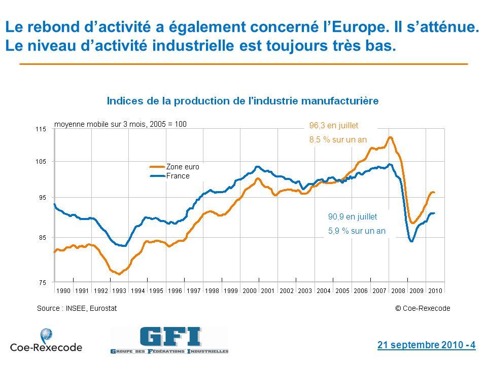 Le rebond dactivité a également concerné lEurope. Il satténue.