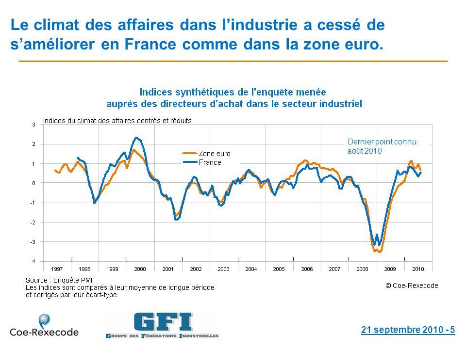 Le climat des affaires dans lindustrie a cessé de saméliorer en France comme dans la zone euro.