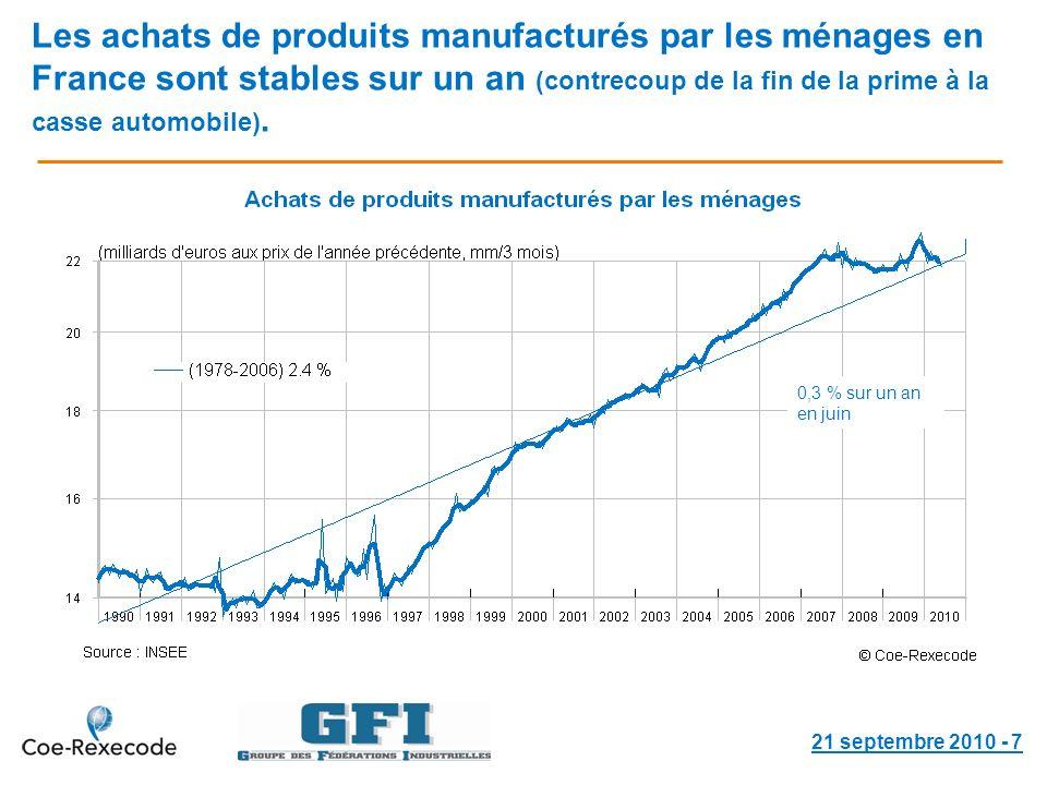 Les achats de produits manufacturés par les ménages en France sont stables sur un an (contrecoup de la fin de la prime à la casse automobile).
