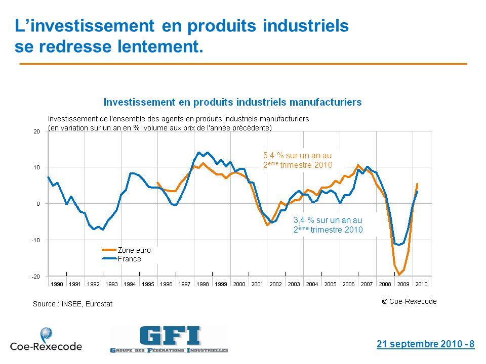 Linvestissement en produits industriels se redresse lentement.