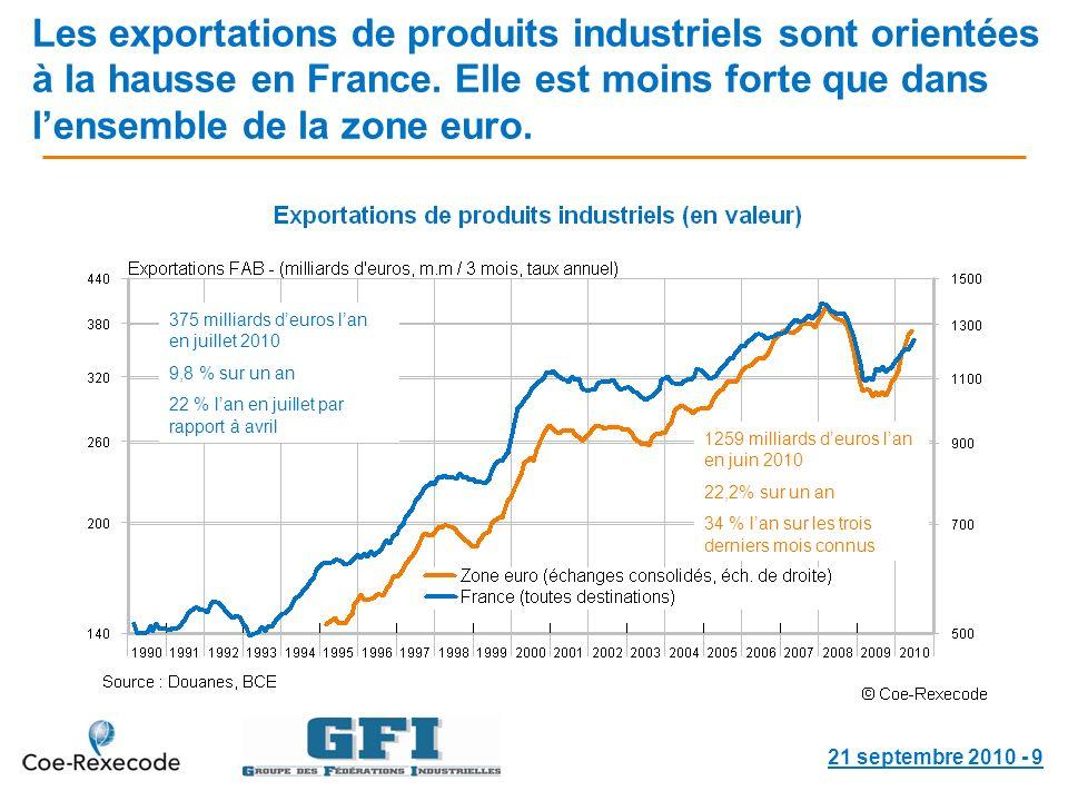 Les exportations de produits industriels sont orientées à la hausse en France.