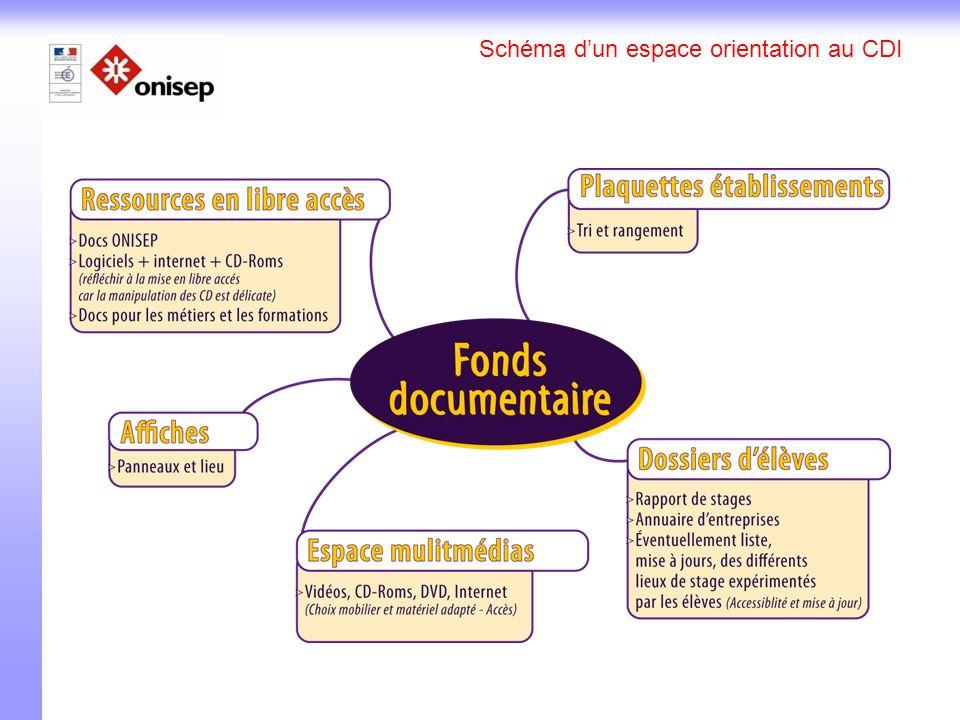 Schéma dun espace orientation au CDI