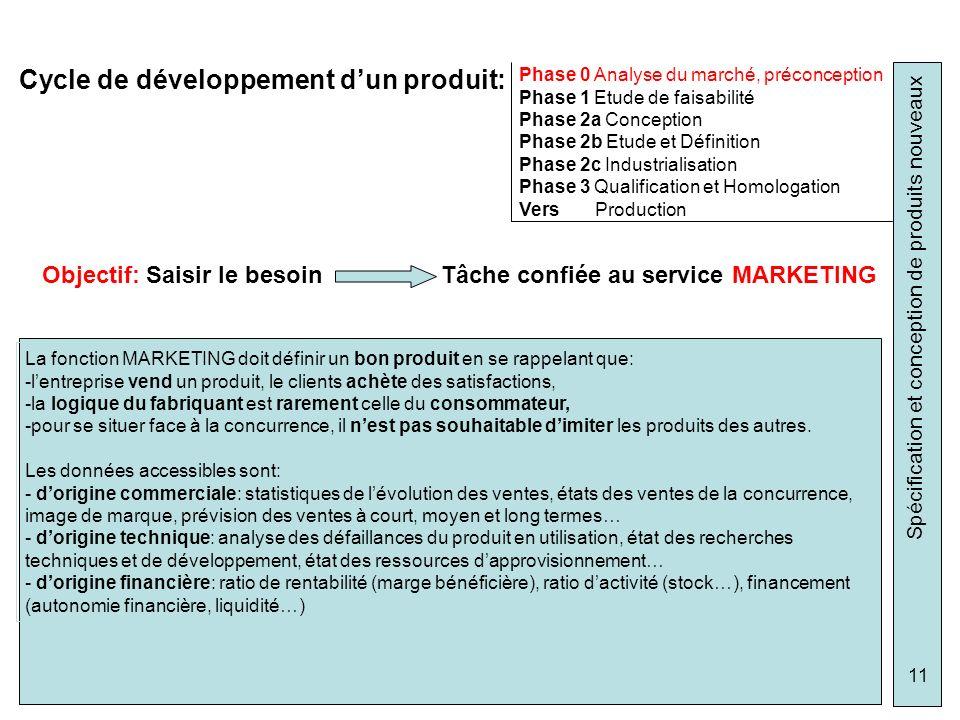 Spécification et conception de produits nouveaux 11 Cycle de développement dun produit: Phase 0 Analyse du marché, préconception Phase 1 Etude de fais