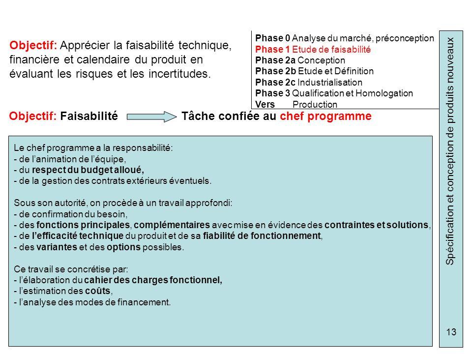 Spécification et conception de produits nouveaux 13 Phase 0 Analyse du marché, préconception Phase 1 Etude de faisabilité Phase 2a Conception Phase 2b