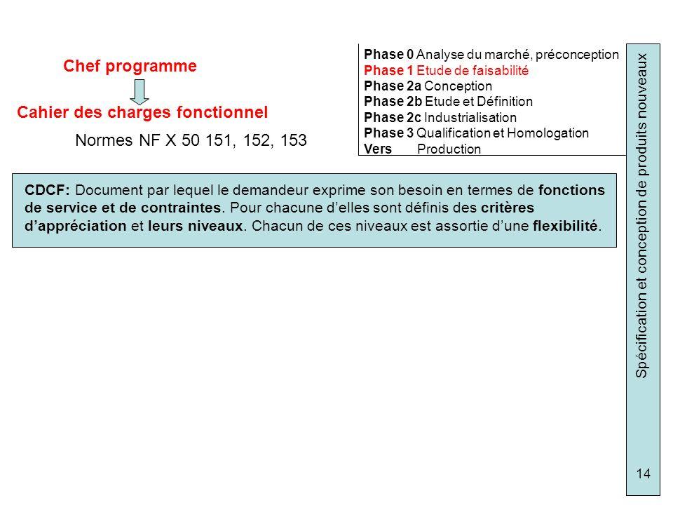 Spécification et conception de produits nouveaux 14 Chef programme Phase 0 Analyse du marché, préconception Phase 1 Etude de faisabilité Phase 2a Conc