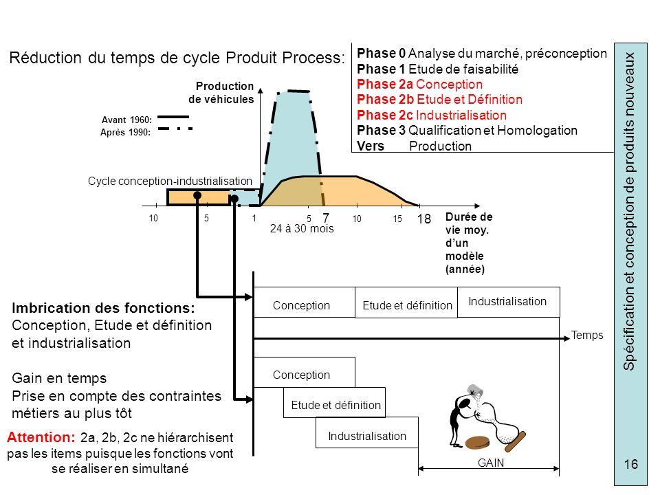 Spécification et conception de produits nouveaux 16 Phase 0 Analyse du marché, préconception Phase 1 Etude de faisabilité Phase 2a Conception Phase 2b