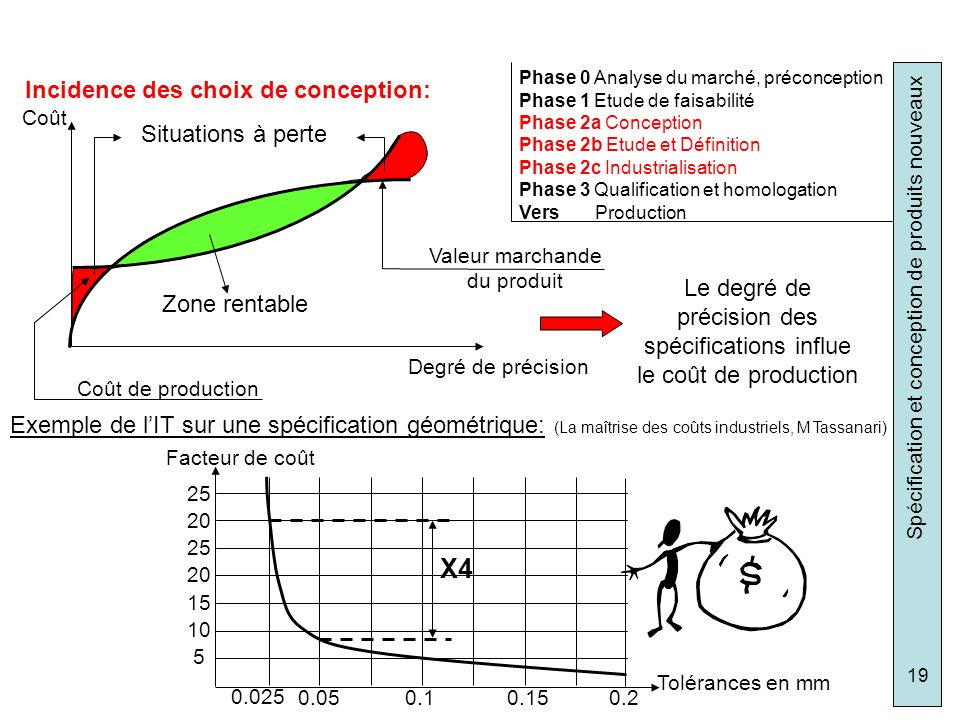 Spécification et conception de produits nouveaux 19 Phase 0 Analyse du marché, préconception Phase 1 Etude de faisabilité Phase 2a Conception Phase 2b