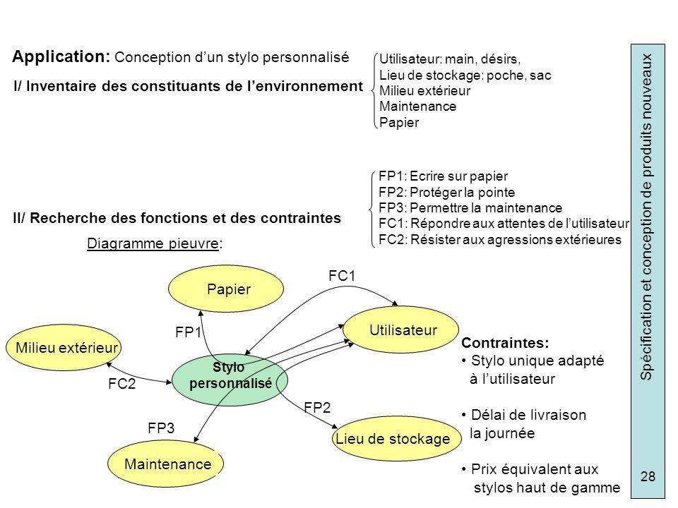 Spécification et conception de produits nouveaux 28 Application: Conception dun stylo personnalisé I/ Inventaire des constituants de lenvironnement Ut