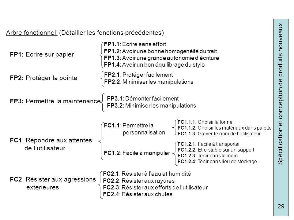 Spécification et conception de produits nouveaux 29 FP1: Ecrire sur papier FP2: Protéger la pointe FP3: Permettre la maintenance FC1: Répondre aux att
