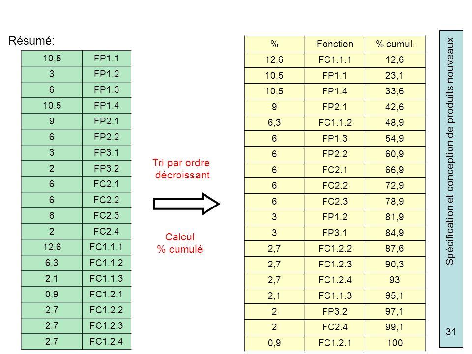 Spécification et conception de produits nouveaux 31 10,5FP1.1 3FP1.2 6FP1.3 10,5FP1.4 9FP2.1 6FP2.2 3FP3.1 2FP3.2 6FC2.1 6FC2.2 6FC2.3 2FC2.4 12,6FC1.