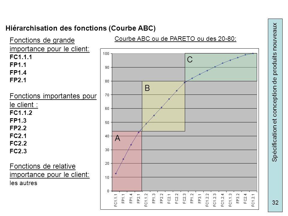 Spécification et conception de produits nouveaux 32 Courbe ABC ou de PARETO ou des 20-80: A B C Fonctions de grande importance pour le client: FC1.1.1