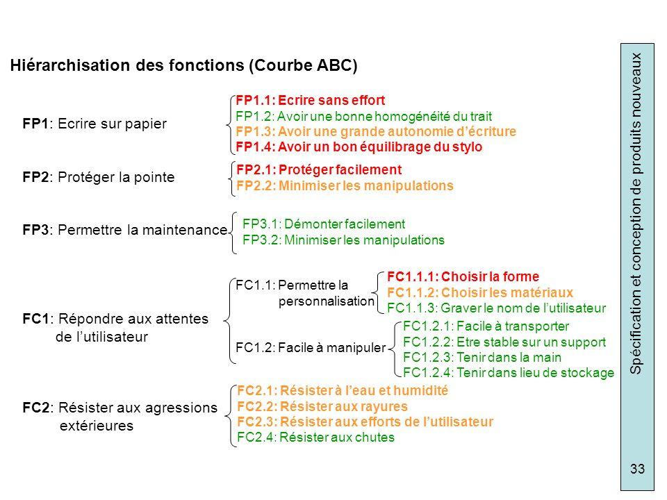 Spécification et conception de produits nouveaux 33 FP1: Ecrire sur papier FP2: Protéger la pointe FP3: Permettre la maintenance FC1: Répondre aux att