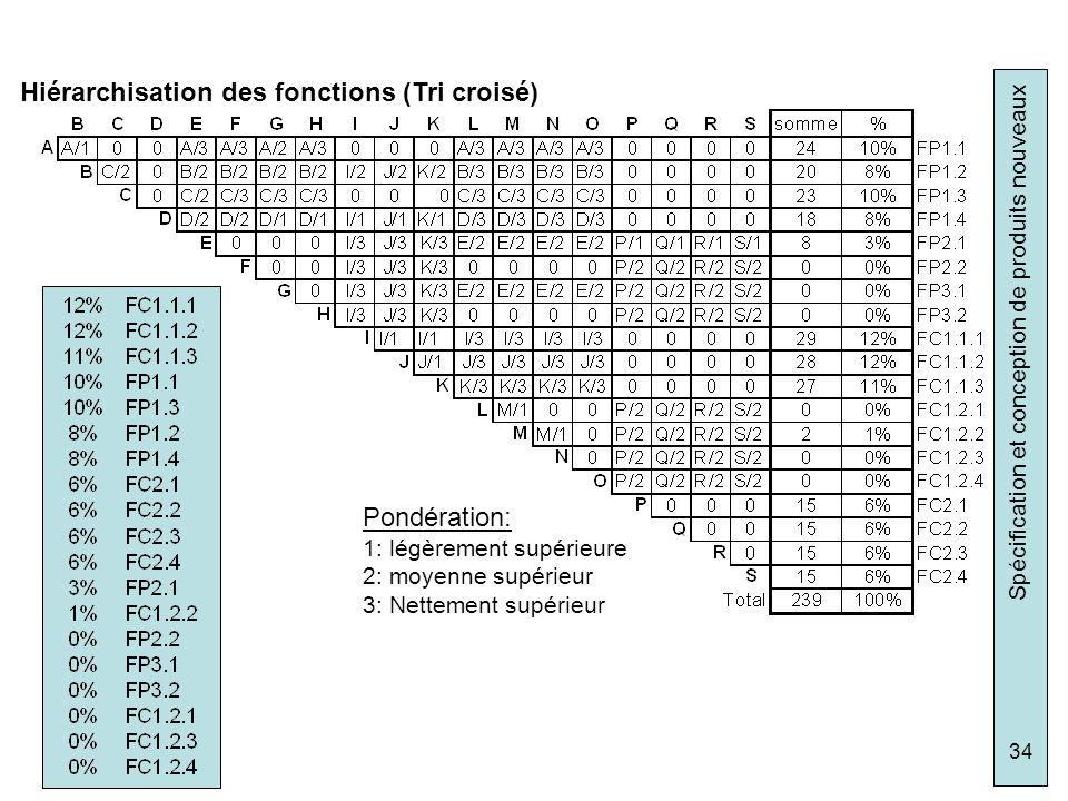 Spécification et conception de produits nouveaux 34 Hiérarchisation des fonctions (Tri croisé) Pondération: 1: légèrement supérieure 2: moyenne supéri
