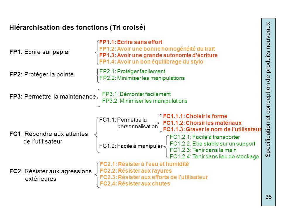 Spécification et conception de produits nouveaux 35 FP1: Ecrire sur papier FP2: Protéger la pointe FP3: Permettre la maintenance FC1: Répondre aux att