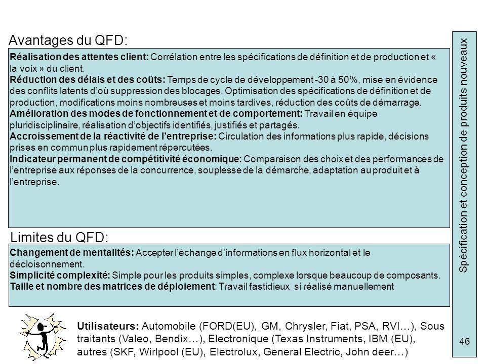 Spécification et conception de produits nouveaux 46 Avantages du QFD: Réalisation des attentes client: Corrélation entre les spécifications de définit